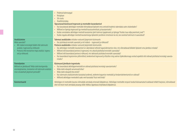 47d0fe7e895 Isehindamise käsiraamat by Sihtasutus Innove - issuu