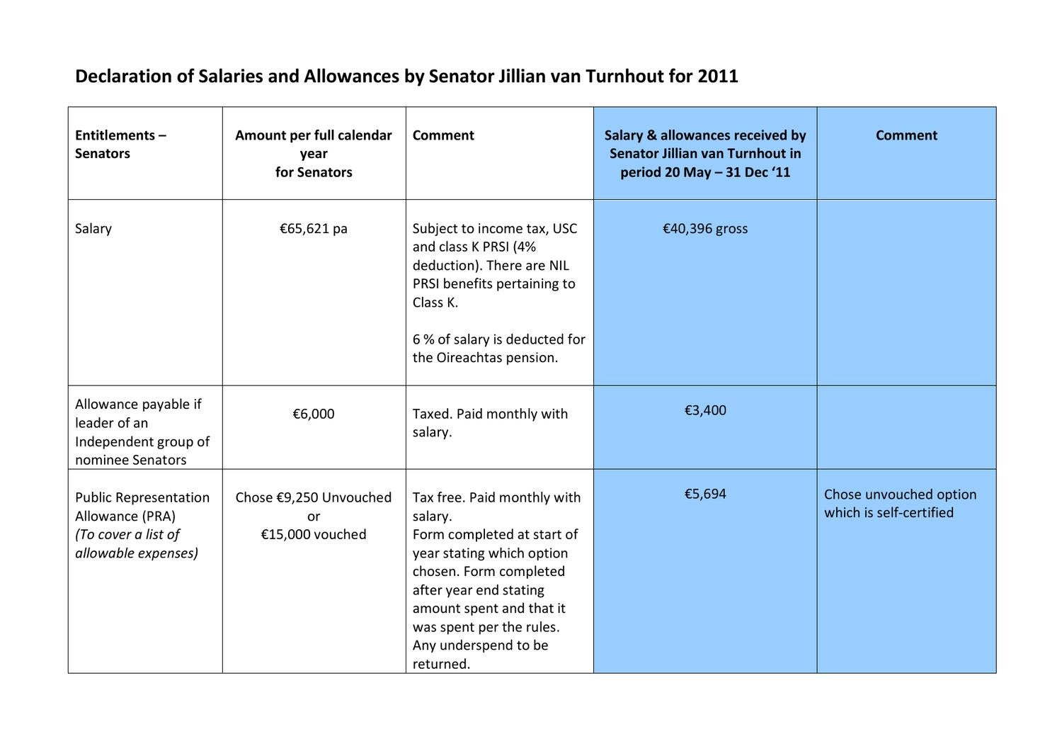 Declaration Of Salaries And Allowances For 2011 By Senator
