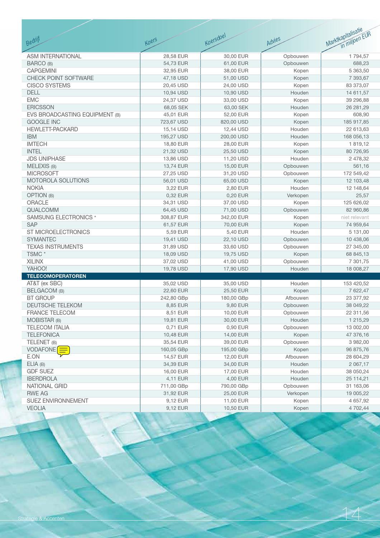 Strategie Accenten Aandelen By KBC Group