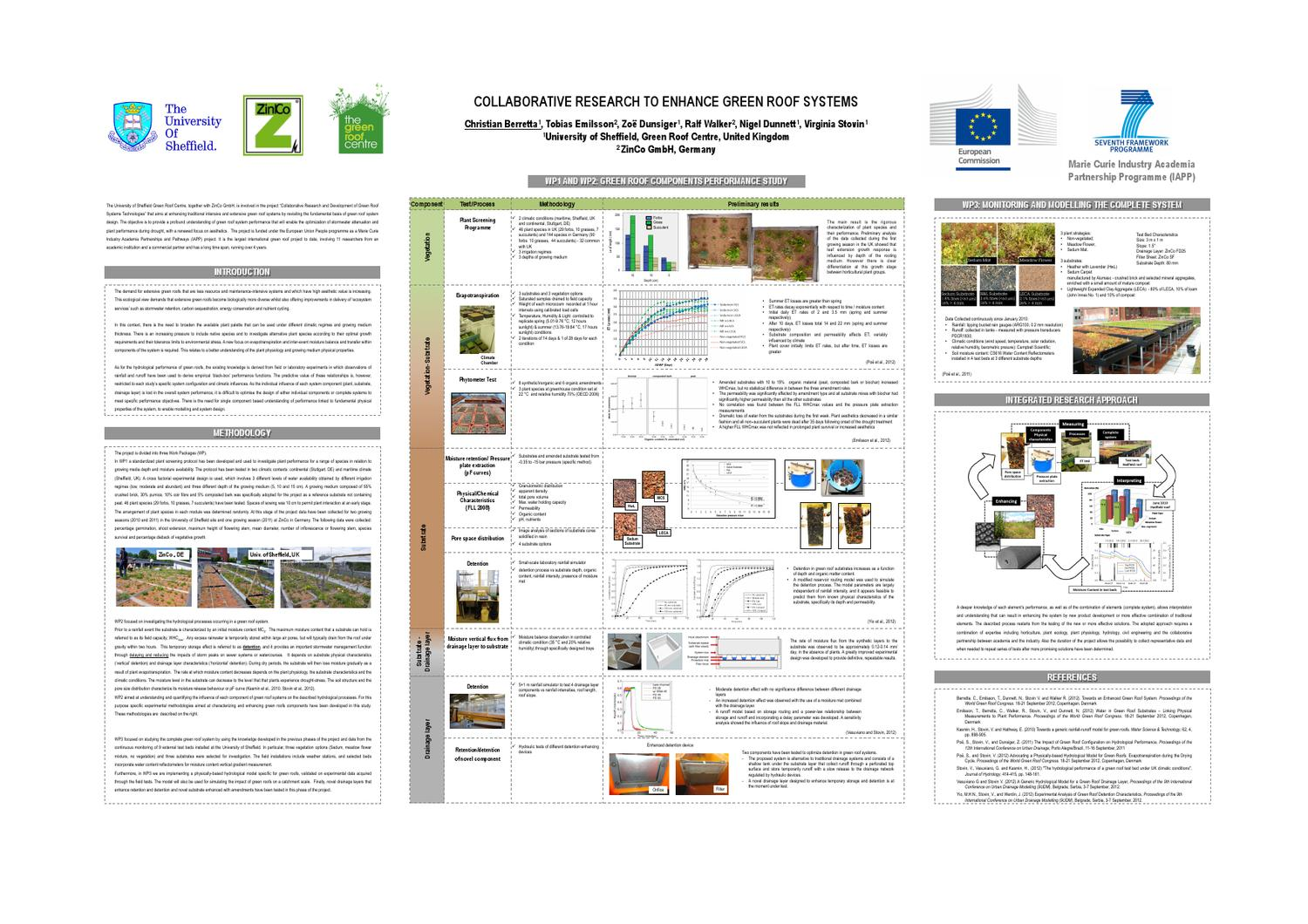 Green Roof Systems Project Overview By Landscape