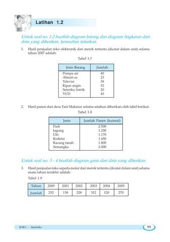 Wahana matematika ipa by ayu rahayu issuu 1 2 buatlah diagram batang dan diagram lingkaran dari data yang diberikan kemudian tafsirkan 1 ccuart Gallery