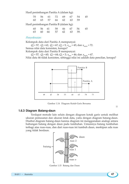 Contoh Soal Statistika Diagram Batang Daun - Nada Blog
