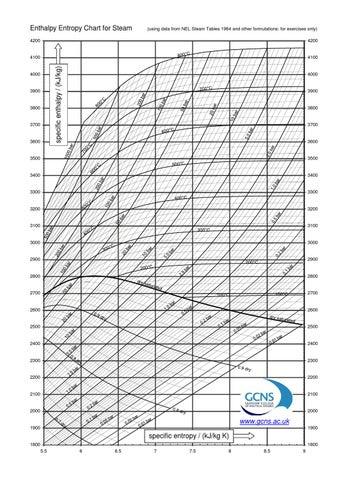 Steam Enthalpy Entropy Diagram Custom Wiring Diagram