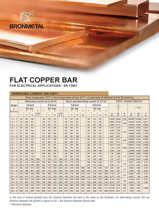 Copper Conductivity At Room Temperature