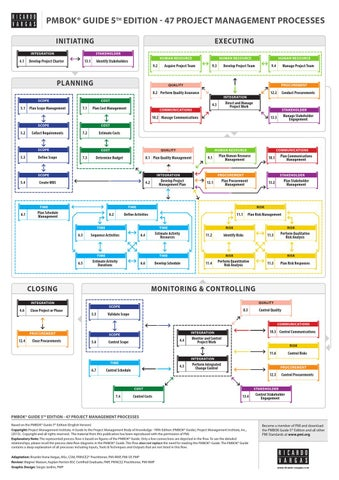 Pmbok Guide 5th Edition Processes Flow In English Simplified