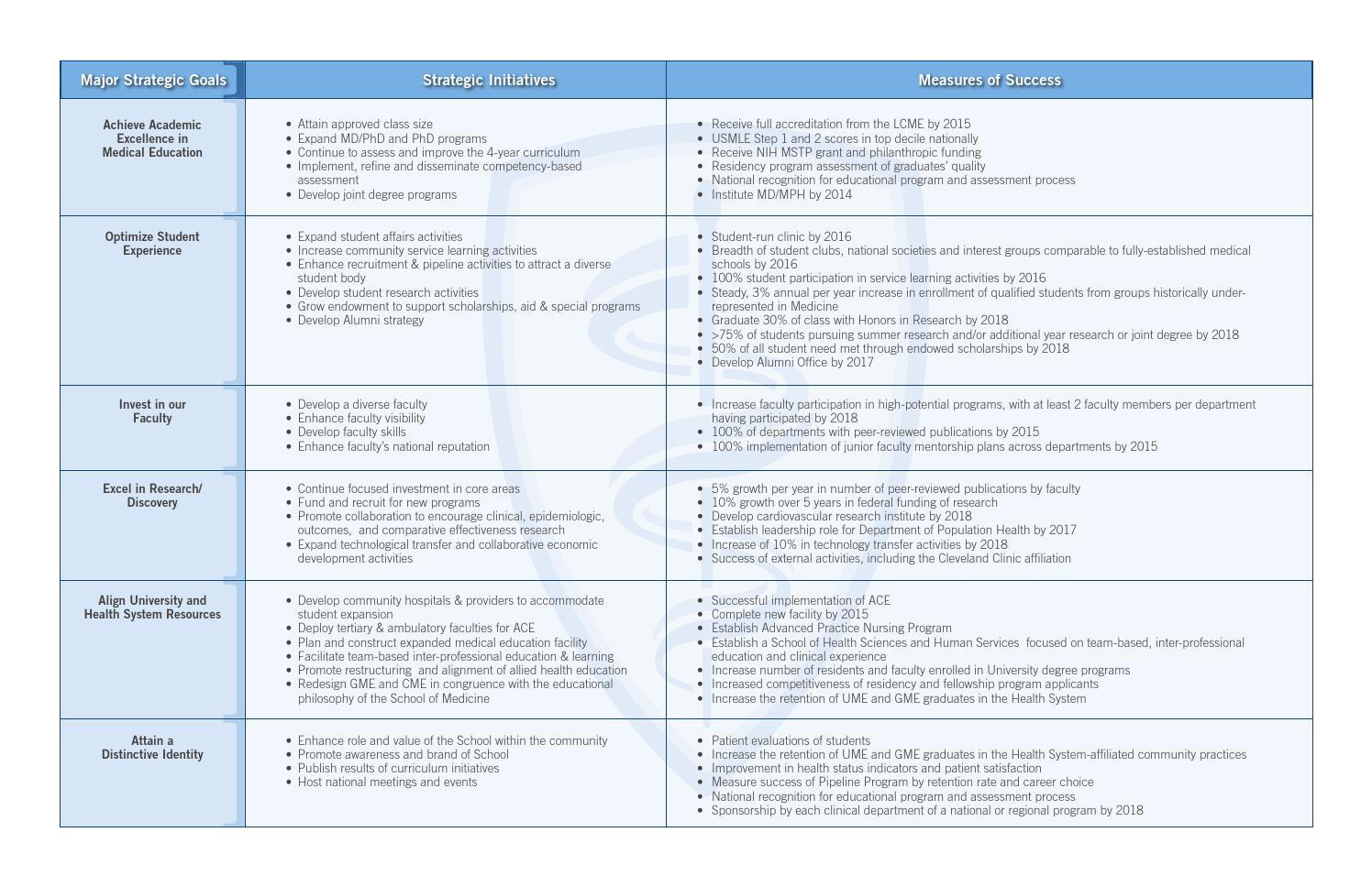 Strategic Blueprint 2013-2018 - Hofstra North Shore-LIJ