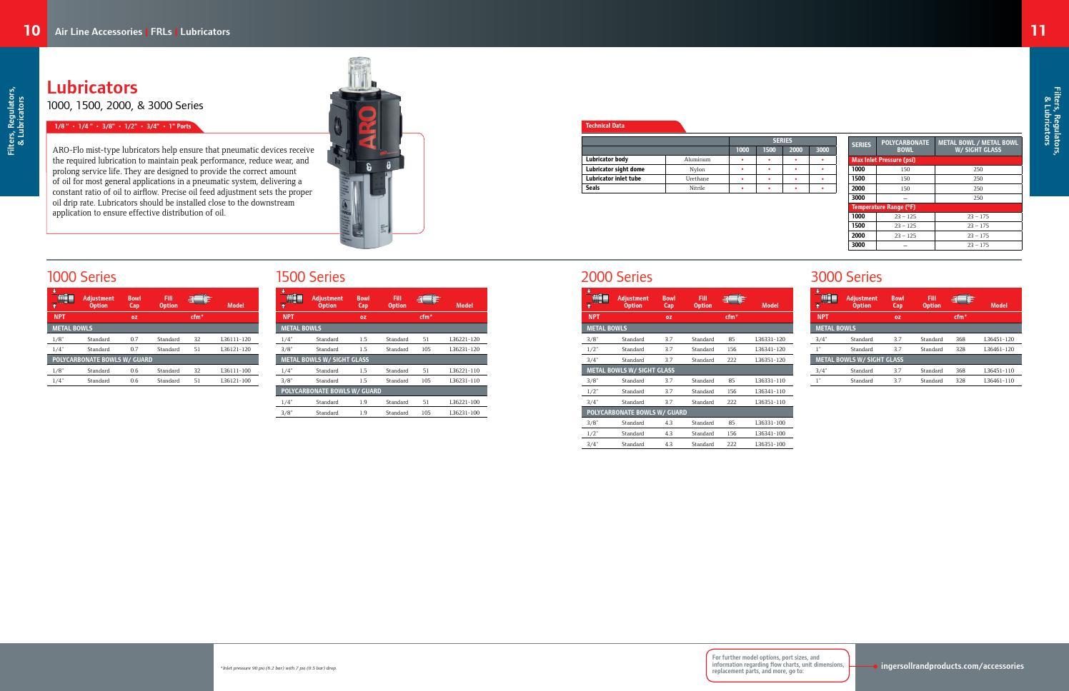 150 PSI Lubricator 222 CFM 3//4 In NPT