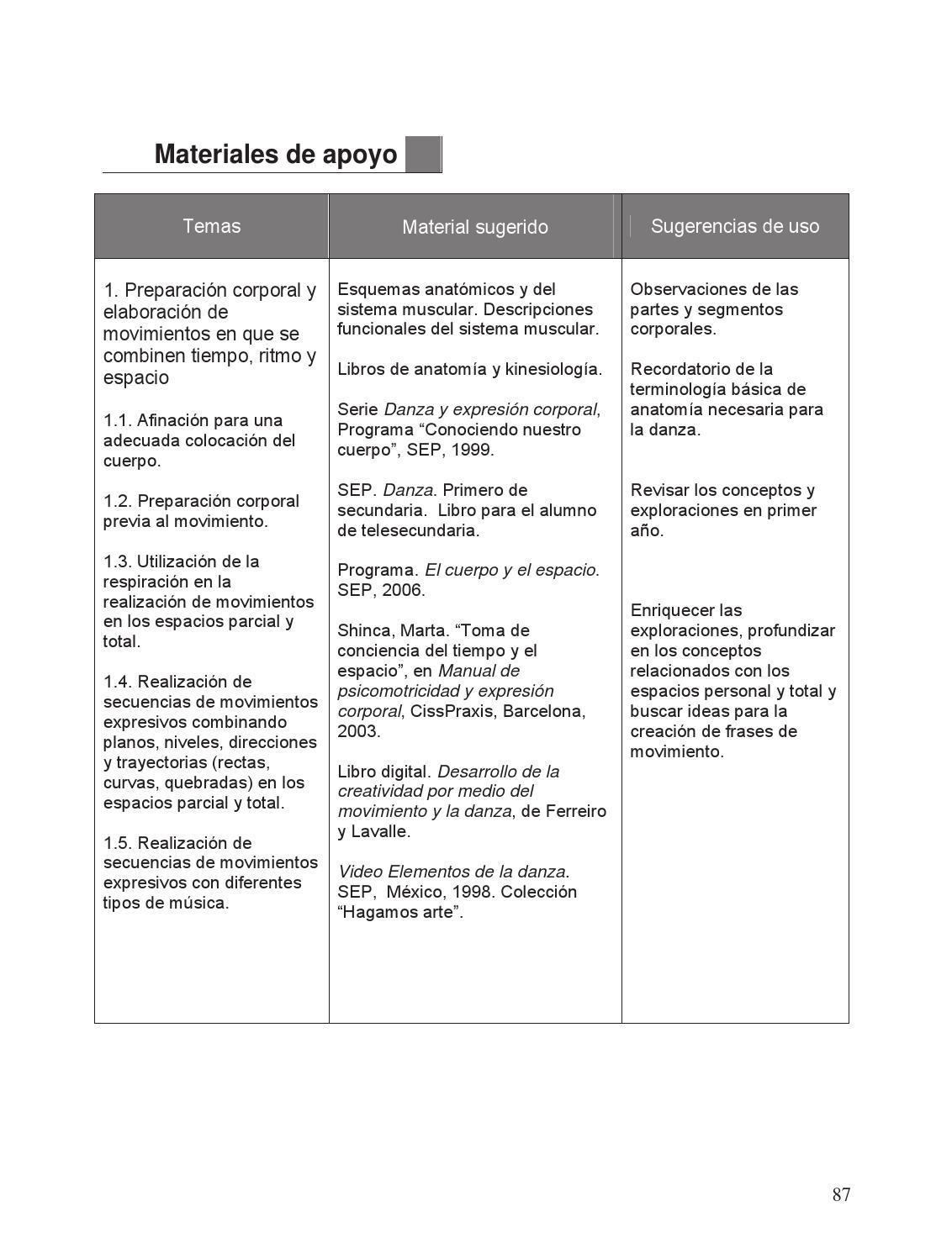 Apuntes 2o. Grado Educación Artística. Danza 2 by Rarámuri - issuu