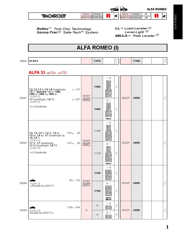 MONROE Amortisseur x1 Pour PEUGEOT 306 PARTNER CITROEN XSARA BERLINGO ZX R8001