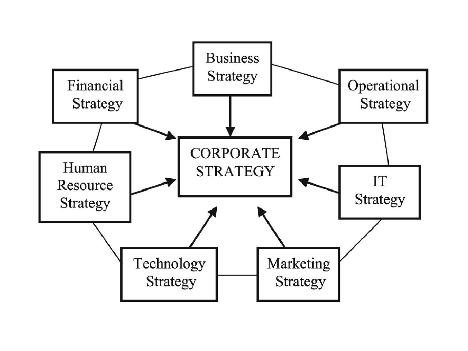 microsofts success corporate strategy and human resources strategy An organization must have a strong human resource strategy to achieve its mission as you will see in this lesson, an effective human resource strategy focuses on recruiting, training, and.