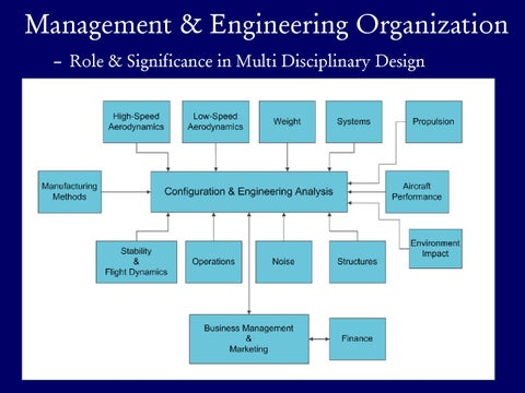Page 23 of Management & Engineering Organization