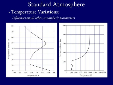 Page 6 of Standard Atmosphere