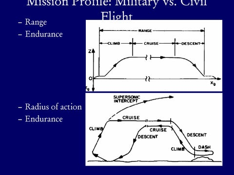 Page 9 of Mission Profile: Military Airplanes
