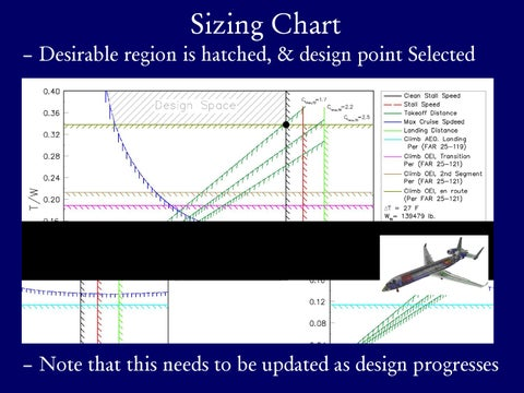 Page 4 of Sizing Charts & Carpet Plots