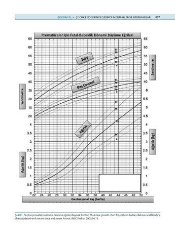 fenton growth chart