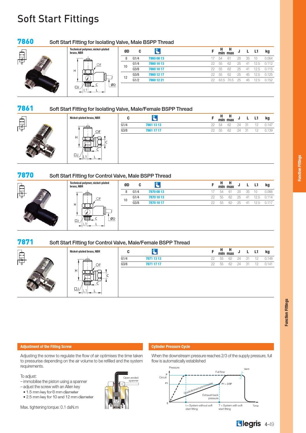Technical Polymer Parker 7860 10 17 Pneumatic Soft Start Fitting G3//8 and 10 mm Soft Start for Isolating Valve