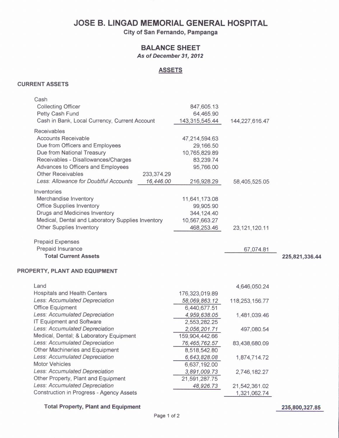 Balance sheet cy2012 1 by jeff pangilinan issuu for San fernando motors inventory