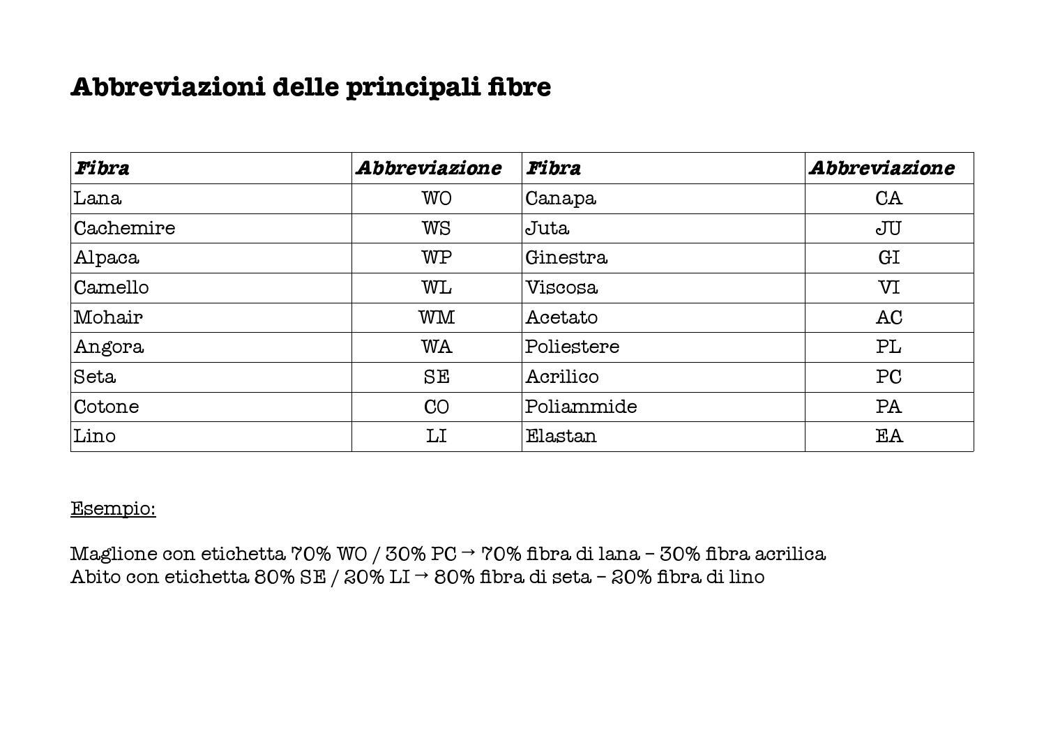 Abbreviazioni Fibre By Portale Ragazzi