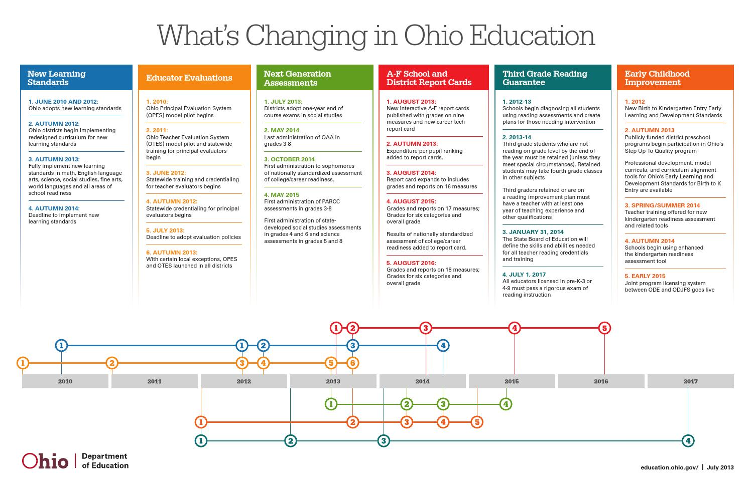 What's Changing in Ohio Education? by Norwalk City School