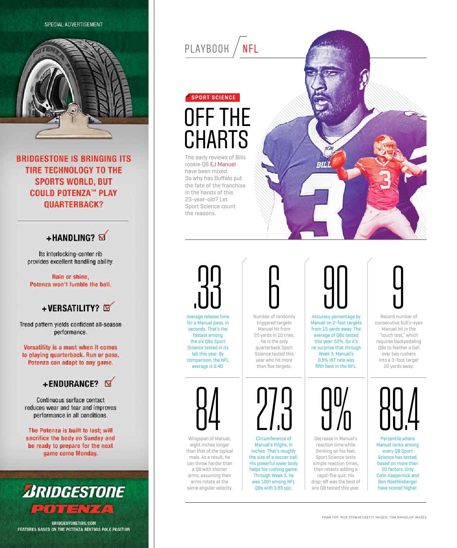 Nfl1000 Rookie Review From Week 9: Sport Science: EJ Manuel By Scott Miller