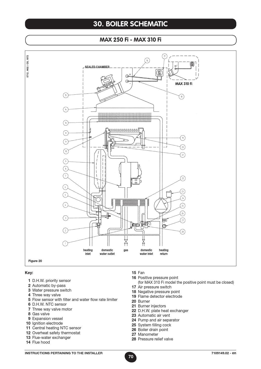 Manuale luna 3 comfort max baxi by baxi spa issuu for Baxi eco 3 manuale
