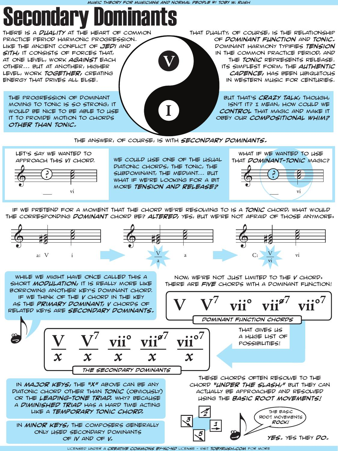 Music Theory for Dummies PDF Ebook