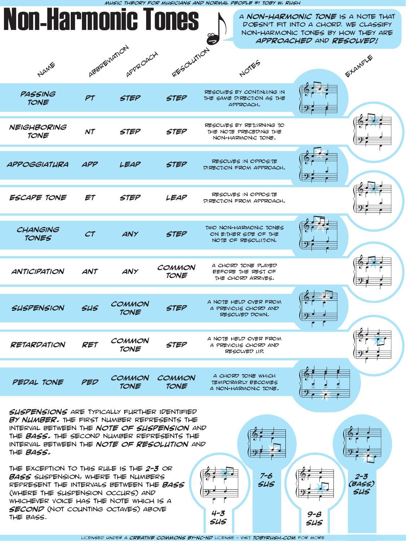 Non Harmonic Tones by Toby Rush   issuu