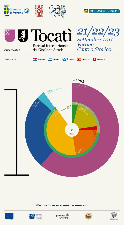 Calendario Didattico Univr Economia.Programma Tocati 2012 By Tocati Festival Internazionale