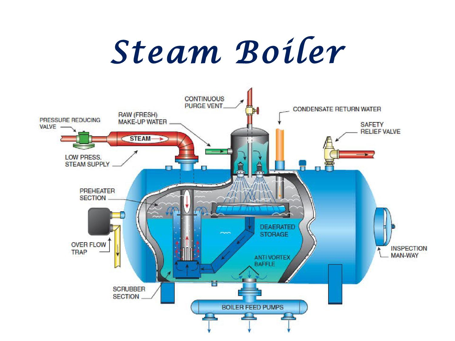 Steam boiler by indmachinery - issuu