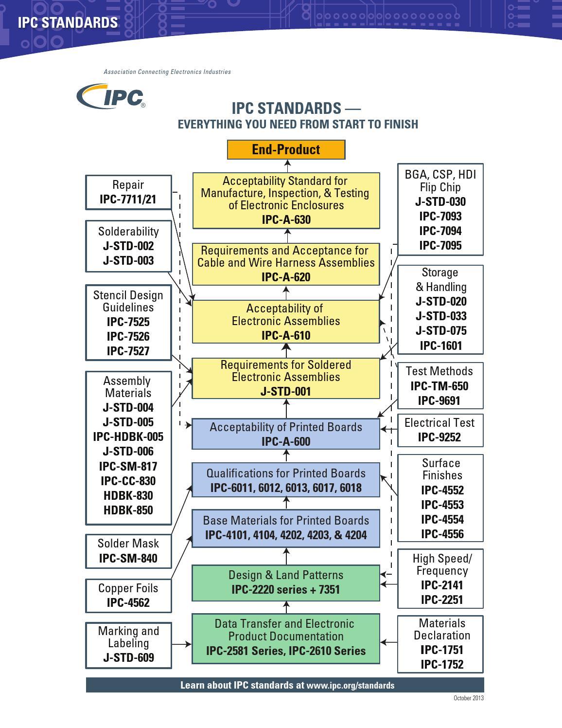 Ipc Publications Catalog 2014 By Ipc