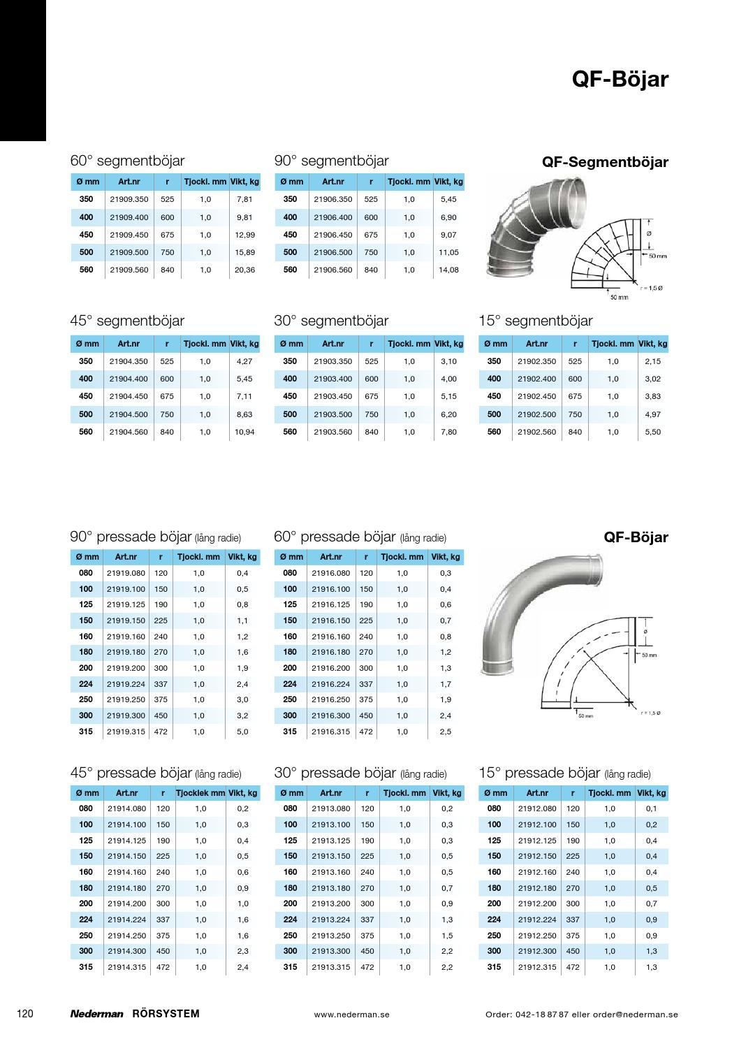 Nederman Katalog 2014 By Nederman Holding Issuu