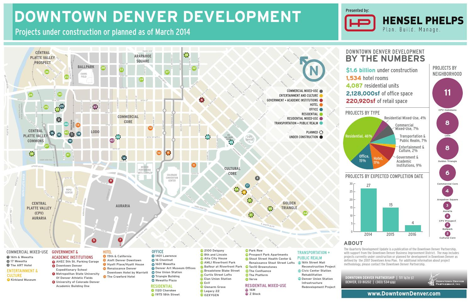 March 2014 Development Map Update By Downtowndenver Issuu