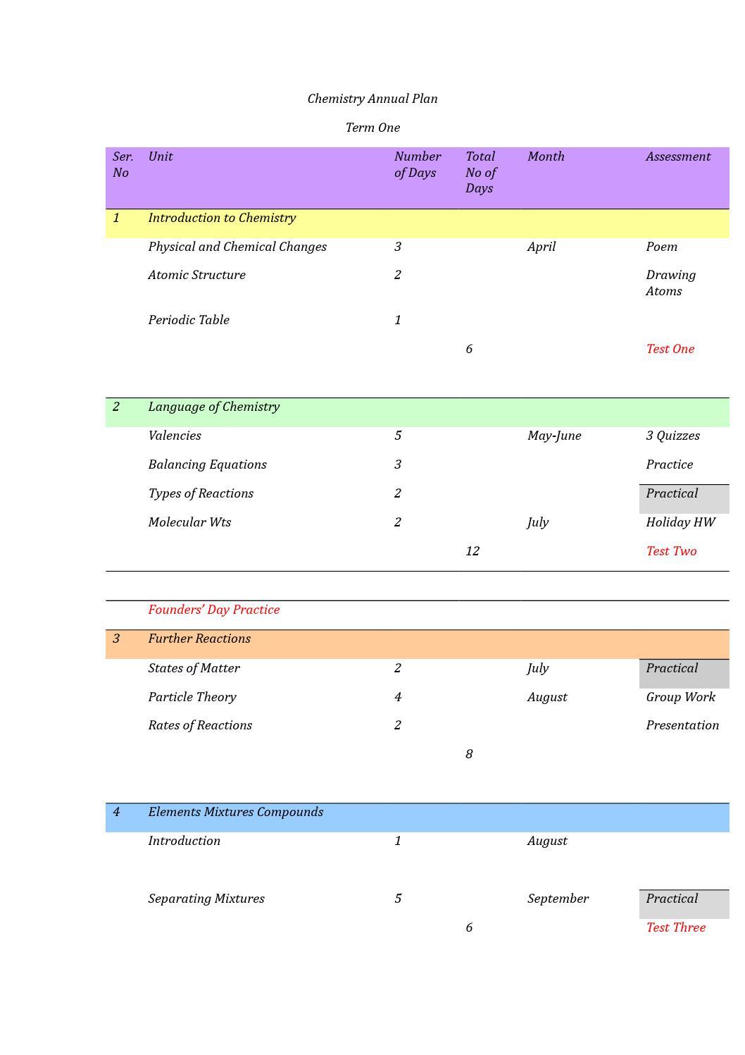 chemistry annual plan 2014 by zeeba shroff