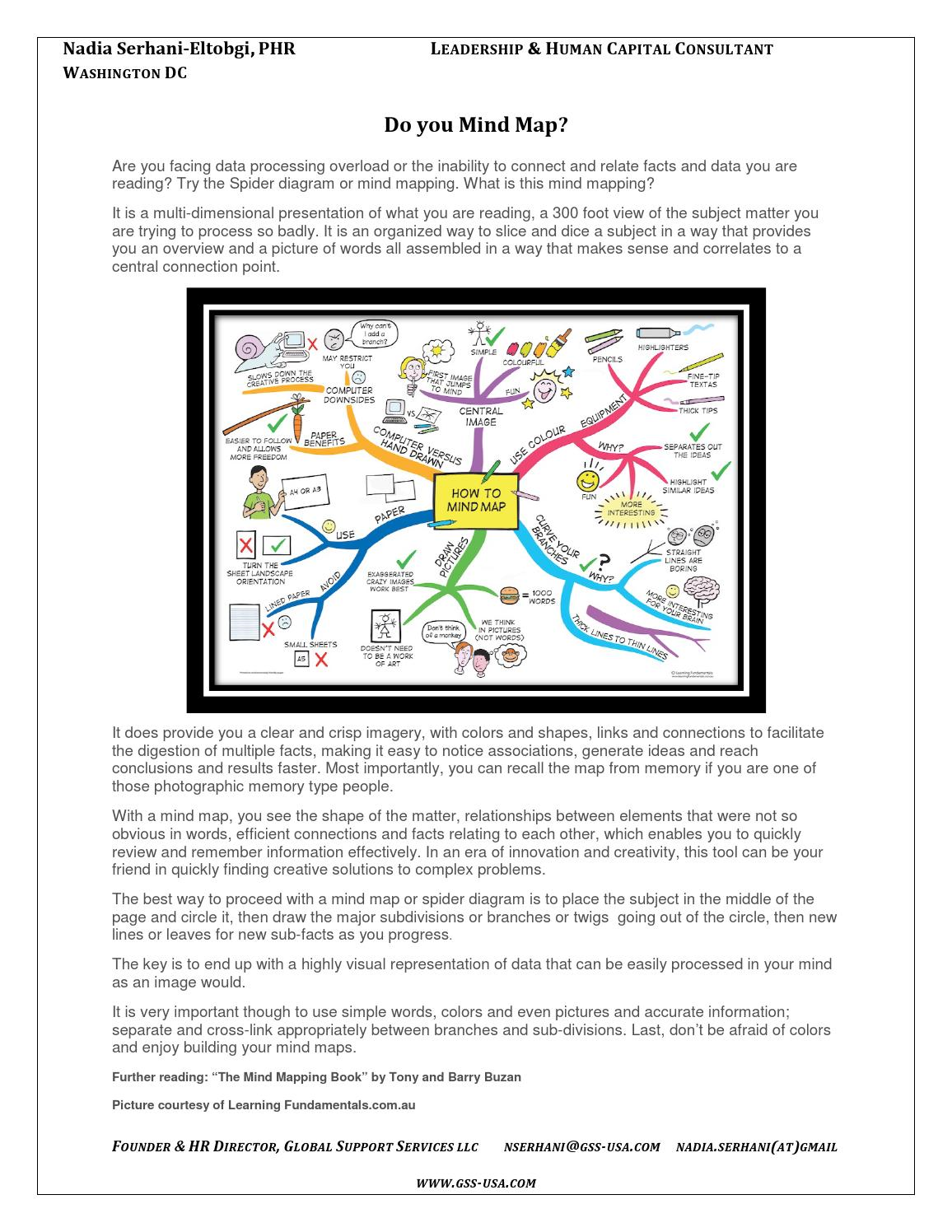 Do you mind map by nadia serhani issuu ccuart Images