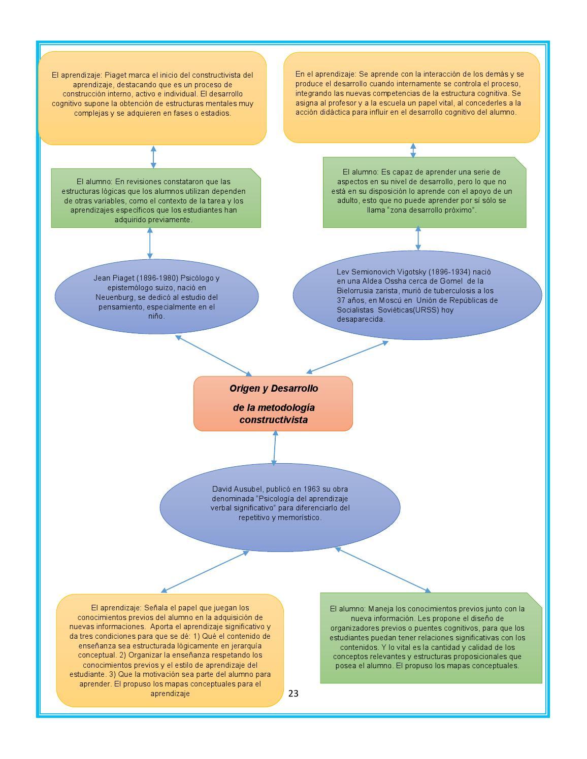 Libro De Teorías Educativas By Amparo Lemus Castillo Issuu