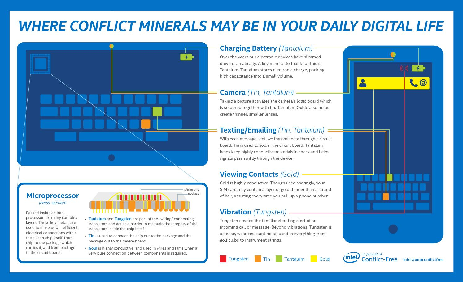 Intel Conflict Minerals In Electronic Devices By Digital Issuu Silicon Circuit Board