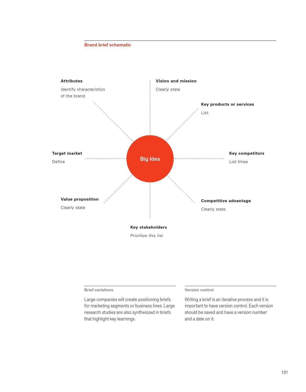 Design page 133