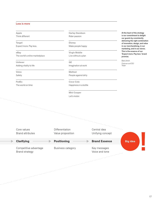 Design page 29