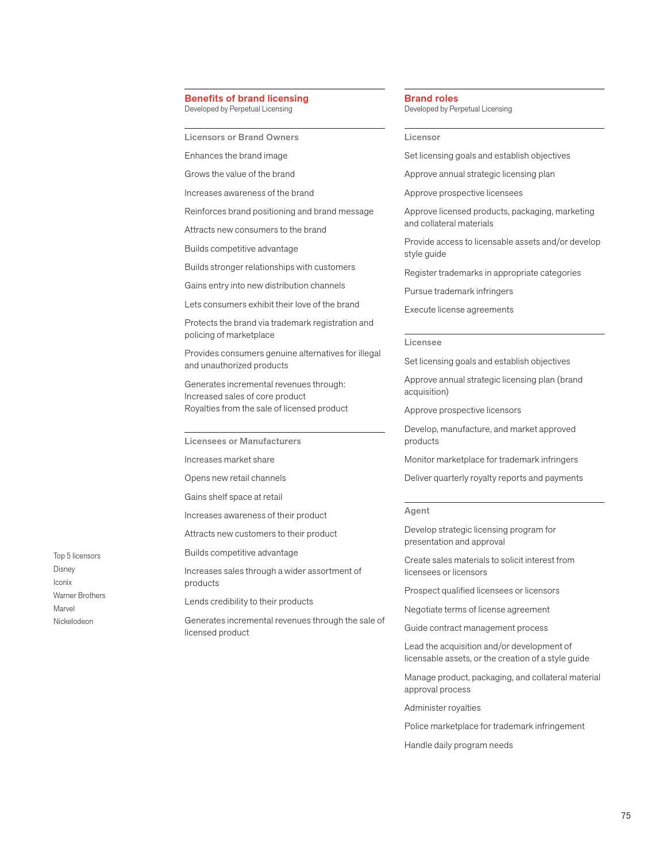 Design page 87