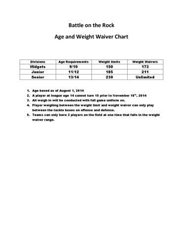 Battle On The Rock Age And Weight Waiver Chart By Whidbeyweekly