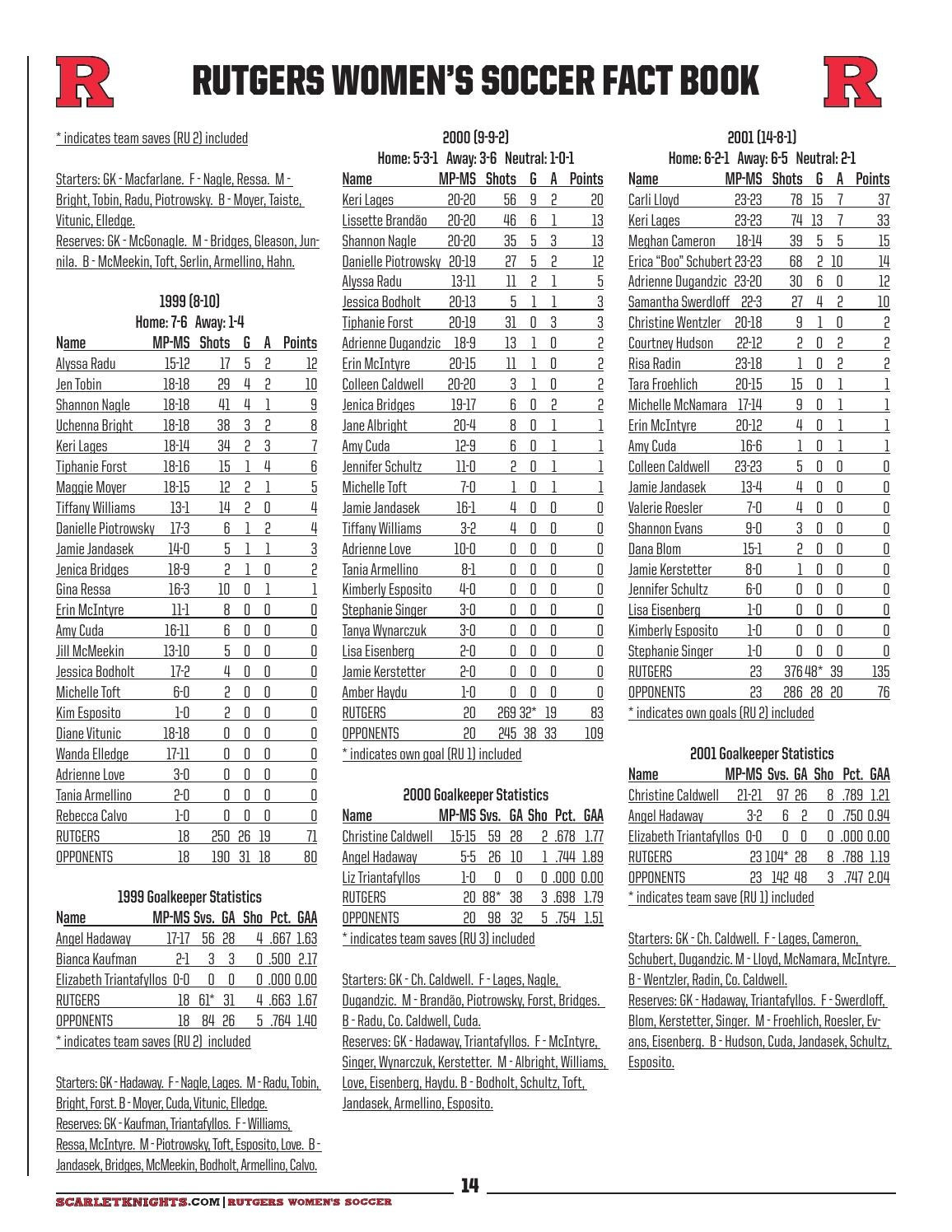 2014 Rutgers Women's Soccer Record Book by Rutgers Athletics