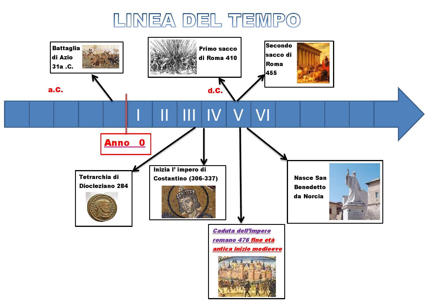 Linea del tempo 1h by de filis terni issuu - Atterrare prima del tempo caratteri ...