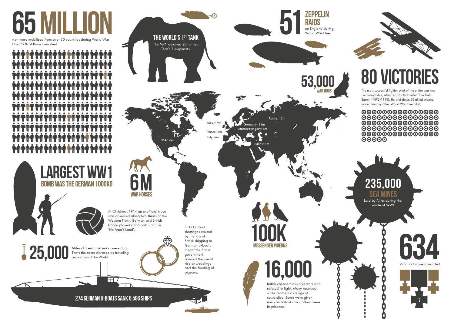world war one statistics by sefton at war