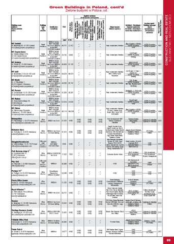 Book Of Lists 2014 2015 Section Construction Real Estate By