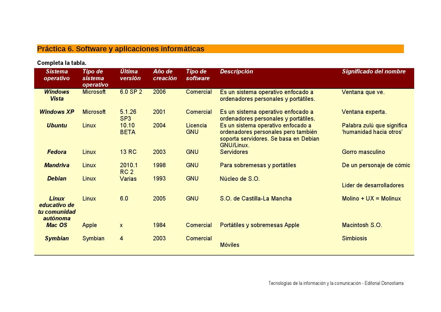P6 e1 ssoo by sandra pascual diaz issuu for Tipos de licencias para bares