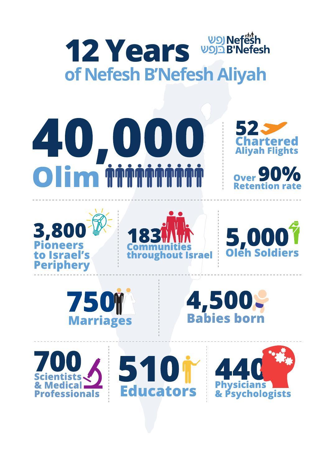 nefesh bnefesh társkereső
