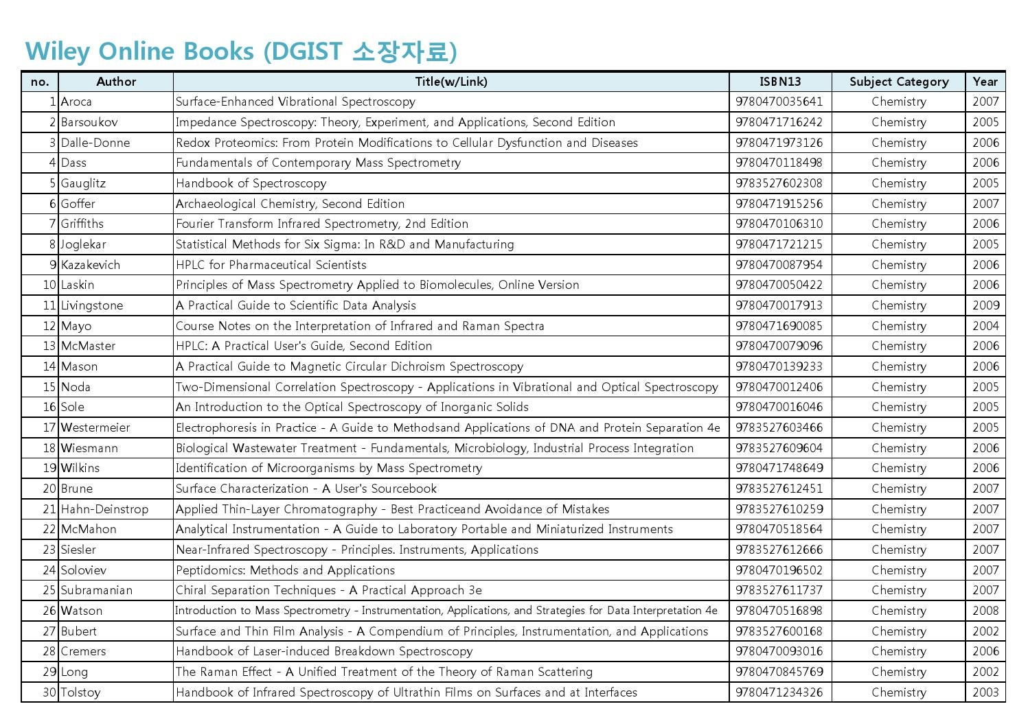 Wiley Ebook Lists Dgist By Library Issuu Radio Frequency Integrated Circuit Design 2nd Edition Free Ebooks