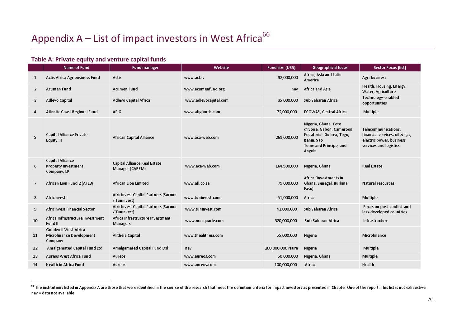 Impact Investing In West Africa, Dalberg, 2011 by Impact