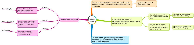 Presente Progresivo By Alvar Alex Issuu
