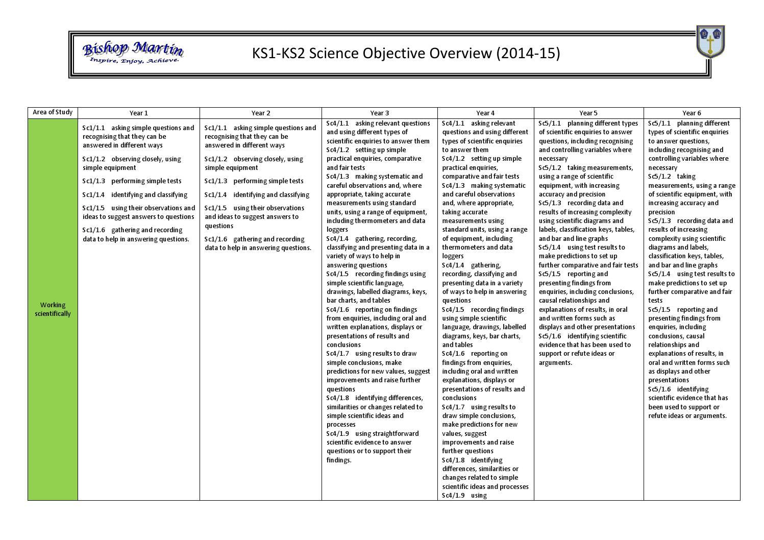 Science Curriculum by Schudio - issuu